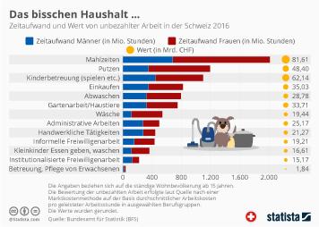 Infografik - Zeitaufwand und Wert von unbezahlter Arbeit in der Schweiz