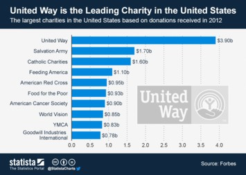 Infographic: United Way is the Leading Charity in the United States  | Statista