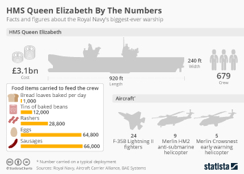 Armed Forces of the United Kingdom Infographic - HMS Queen Elizabeth By The Numbers