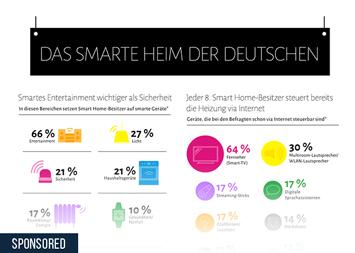 Infografik - Das smarte Heim der Deutschen