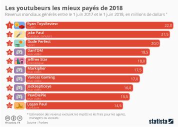 Les youtubeurs les mieux payés au monde en 2018
