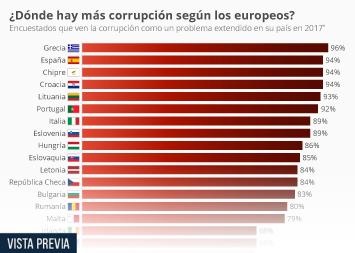 Infografía: Pese a los esfuerzos anticorrupción, España se sigue percibiendo a sí misma como corrupta | Statista
