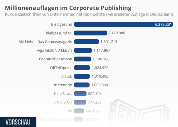 Infografik - corporate publishing kundenmagazine auflagen