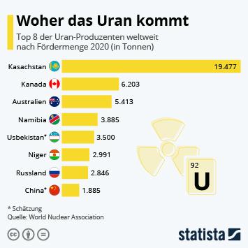 Infografik - Ranking der Laender mit der groessten Uranproduktion