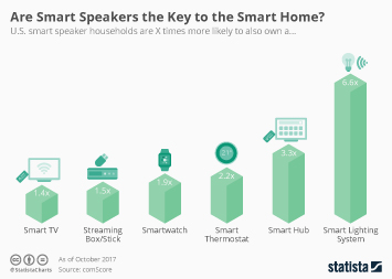 Infographic - Smart speakers and other smart home products