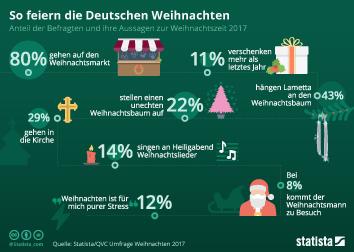 Infografik - so feiern die Deutschen Weihnachten 2017