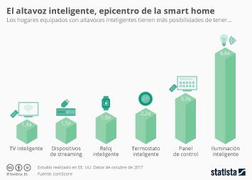 Infografía: Altavoz inteligente, dispositivo clave para la casa inteligente | Statista