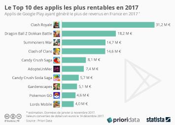 Infographie - Le Top 10  des applis les plus rentables en 2017