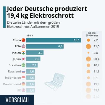 Infografik - Die zehn Länder mit dem größen Elektroschrott-Aufkommen