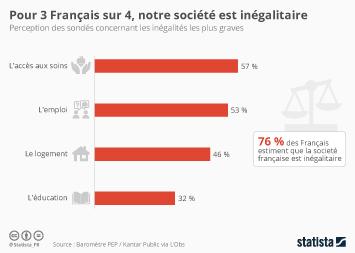 Infographie - Pour 3 Français sur 4, notre société est inégalitaire