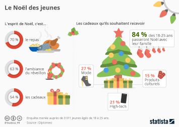Infographie - Le Noël des jeunes