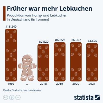 Infografik: Früher war mehr Lebkuchen | Statista