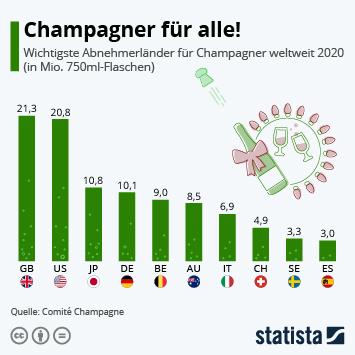 Die größten Abnehmerländer von Champagner