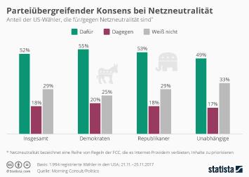 Infografik: Parteiübergreifender Konsens bei Netzneutralität | Statista