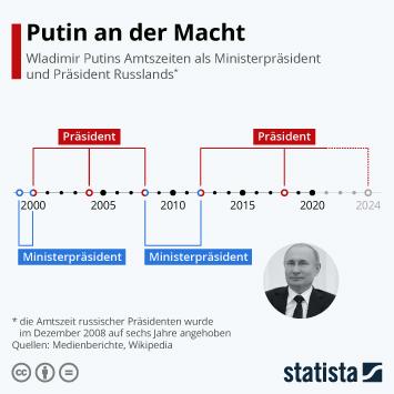 Link zu Putin tritt nächste Amtszeit als Präsident an Infografik