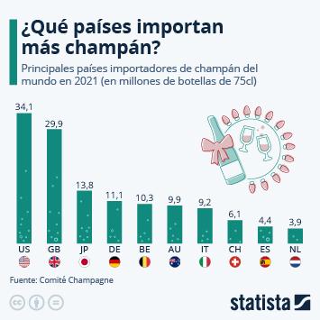 Infografía - Los países que más brindan con champán
