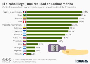 Infografía - El consumo de alcohol ilegal, una práctica vigente en Latinoamérica