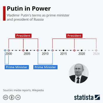 Putin in Power