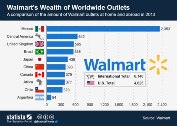 Walmart's Wealth of Worldwide Outlets