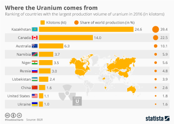 Infographic - Countries with the biggest production volume of uranium