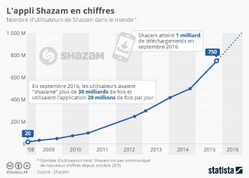 Infographie - L'appli Shazam en chiffres