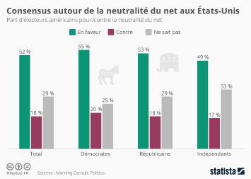 Infographie - Consensus autour de la neutralité du Net