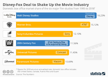 Infographic - Market share of major film studios