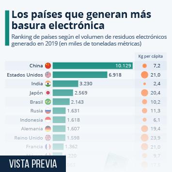Infografía: China y Estados Unidos, a la cabeza en la generación de chatarra electrónica | Statista