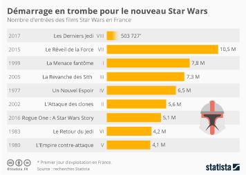 Infographie - Démarrage en trombe pour le nouveau Star Wars