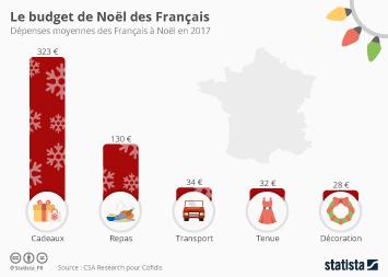 Infographie: Le budget de Noël des Français  | Statista