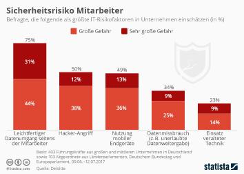 Infografik - größte IT-Risikofaktoren in Unternehmen