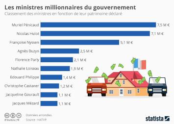 Infographie - Les ministres millionnaires du gouvernement