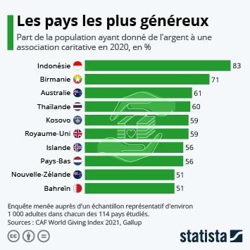 Infographie - Les pays les plus généreux du monde