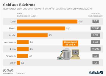 Infografik - Wert und das Volumen von Rohstoffen aus Elektroschrott weltweit