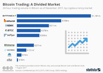 Bitcoin Trading: A Divided Market