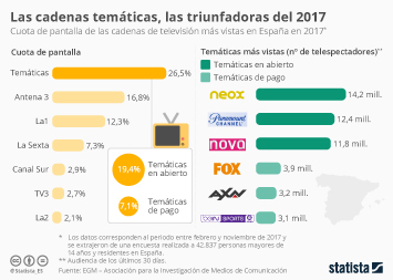 Infografía - Las cadenas temáticas, las triunfadoras del 2017