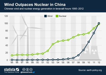 Infographic - Wind Outpaces Nuclear in China