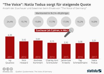 ProSiebenSat.1 Infografik - Natia Todua sorgt für steigende Quote