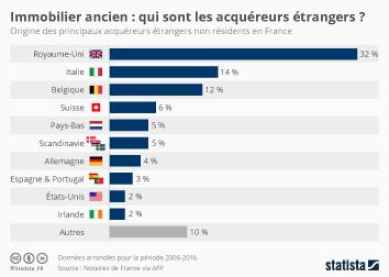 Infographie - Immobilier ancien : qui sont les acquéreurs étrangers ?