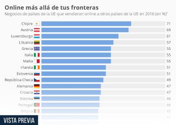 Infografía - Menos del 40% de las empresas españolas de ecommerce vende online a otros países de la UE