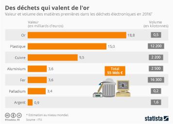 Infographie: Des déchets qui valent de l'or | Statista