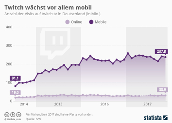 Infografik - Anzahl der Visits auf twitch.tv in Deutschland