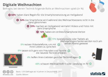 Infografik - Die Rolle von Technik zu Weihnachten