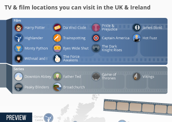 Television industry in the United Kingdom (UK) Infographic - TV & film locations you can visit in the UK & Ireland