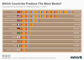 Infographic - Which Countries Produce The Most Books?