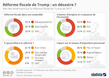 Infographie: Réforme fiscale de Trump : un désastre ?    Statista