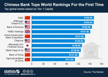 Chinese Bank Tops World Rankings For the First Time