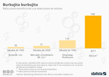 Infografía - Bitcoin, una burbuja con mucho riesgo