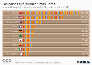 Infografía - España, entre los países que más libros produce del mundo