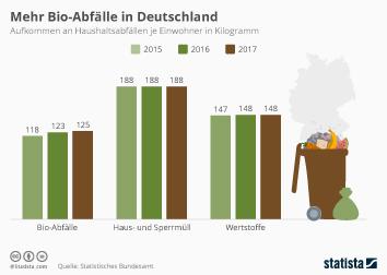 Mehr Bio-Abfälle in Deutschland